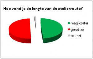 deelnemers-grafiek